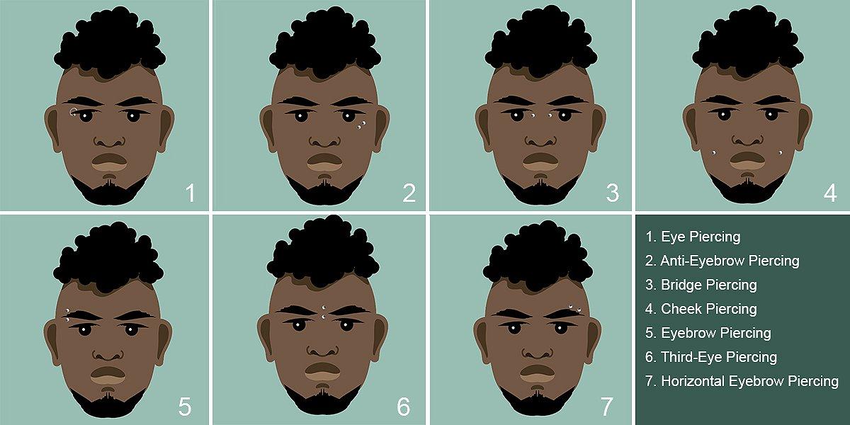 Face Piercing Chart